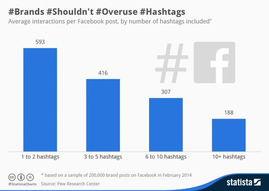 Hashtag Overuse